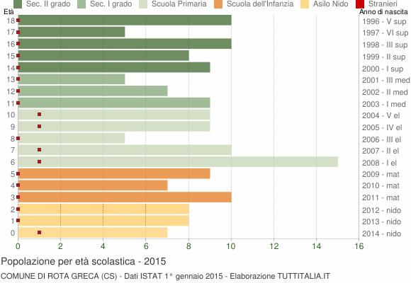Grafico Popolazione in età scolastica - Rota Greca 2015