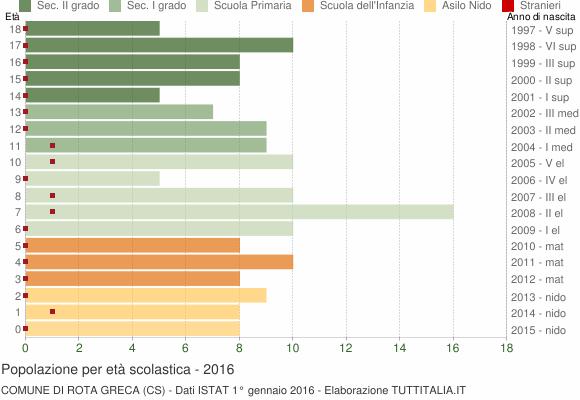 Grafico Popolazione in età scolastica - Rota Greca 2016