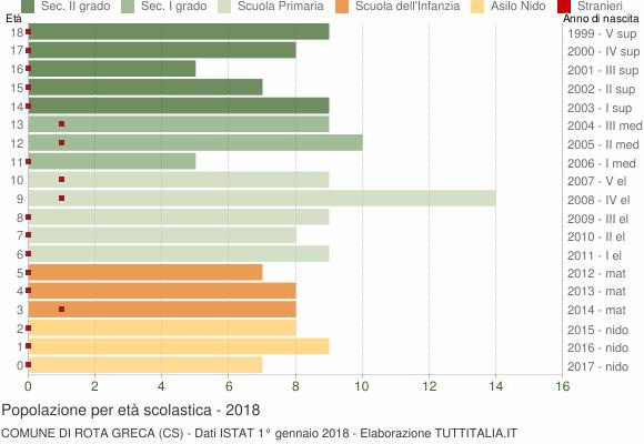 Grafico Popolazione in età scolastica - Rota Greca 2018