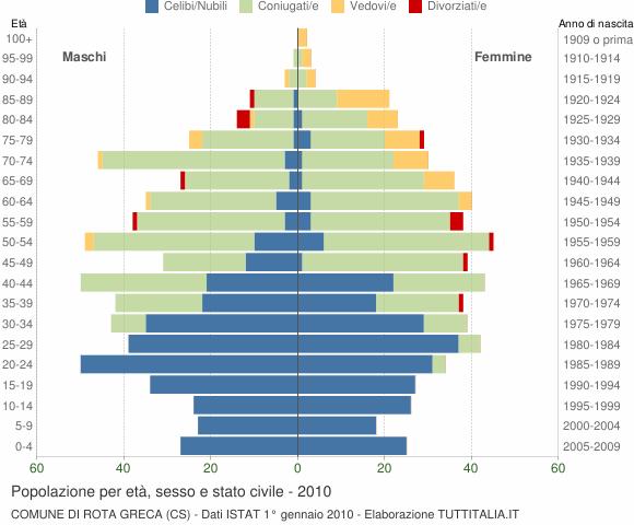 Grafico Popolazione per età, sesso e stato civile Comune di Rota Greca (CS)