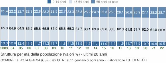 Grafico struttura della popolazione Comune di Rota Greca (CS)