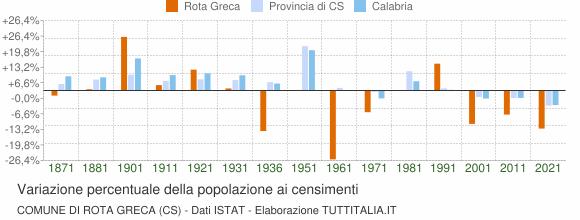 Grafico variazione percentuale della popolazione Comune di Rota Greca (CS)