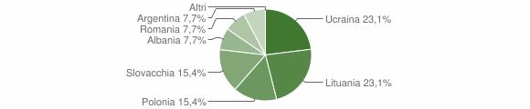 Grafico cittadinanza stranieri - Savelli 2008