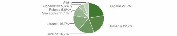 Grafico cittadinanza stranieri - Savelli 2013