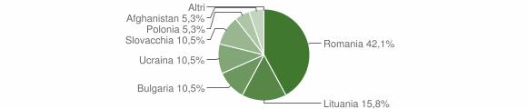 Grafico cittadinanza stranieri - Savelli 2014