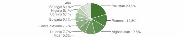 Grafico cittadinanza stranieri - Savelli 2018