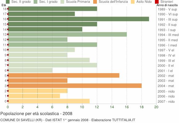 Grafico Popolazione in età scolastica - Savelli 2008