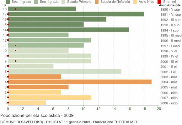 Grafico Popolazione in età scolastica - Savelli 2009