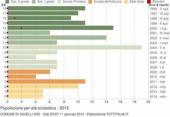 Grafico Popolazione in età scolastica - Savelli 2015