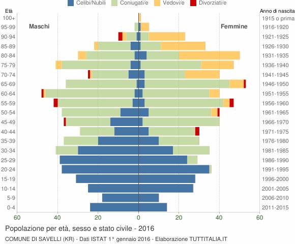 Grafico Popolazione per età, sesso e stato civile Comune di Savelli (KR)