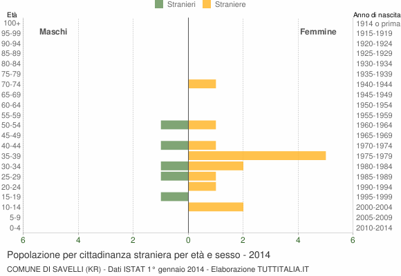 Grafico cittadini stranieri - Savelli 2014