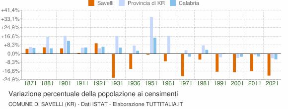 Grafico variazione percentuale della popolazione Comune di Savelli (KR)