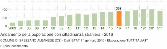 Grafico andamento popolazione stranieri Comune di Spezzano Albanese (CS)