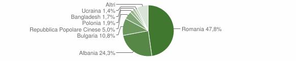 Grafico cittadinanza stranieri - Spezzano Albanese 2016