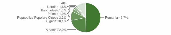 Grafico cittadinanza stranieri - Spezzano Albanese 2018