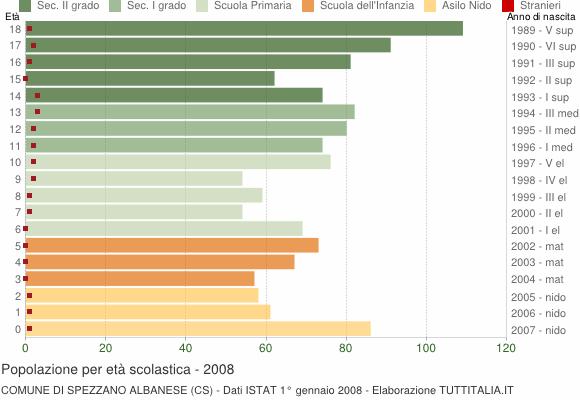 Grafico Popolazione in età scolastica - Spezzano Albanese 2008