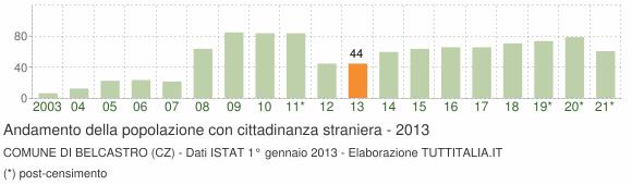 Grafico andamento popolazione stranieri Comune di Belcastro (CZ)
