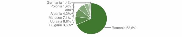 Grafico cittadinanza stranieri - Belcastro 2018