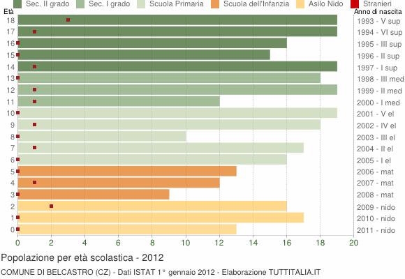 Grafico Popolazione in età scolastica - Belcastro 2012