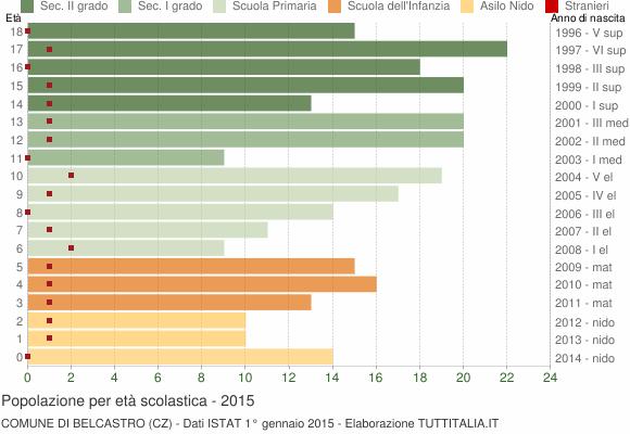 Grafico Popolazione in età scolastica - Belcastro 2015