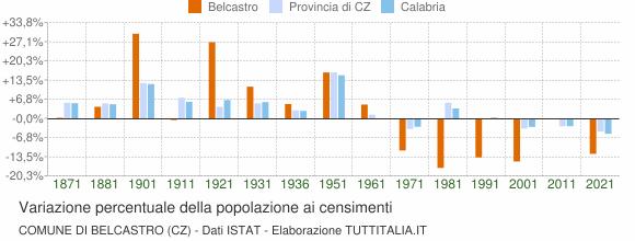 Grafico variazione percentuale della popolazione Comune di Belcastro (CZ)