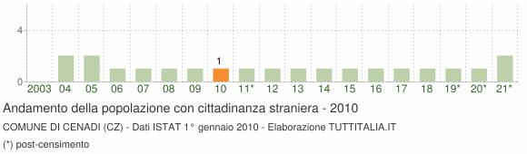 Grafico andamento popolazione stranieri Comune di Cenadi (CZ)