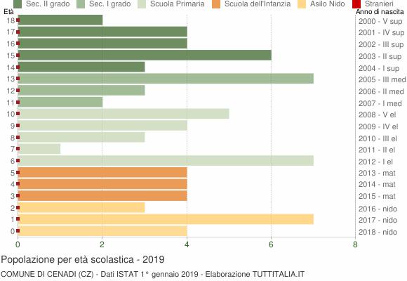 Grafico Popolazione in età scolastica - Cenadi 2019