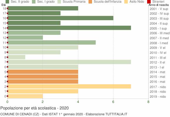 Grafico Popolazione in età scolastica - Cenadi 2020