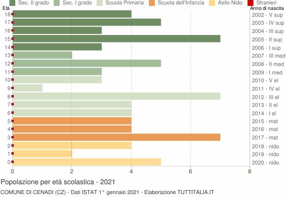 Grafico Popolazione in età scolastica - Cenadi 2021