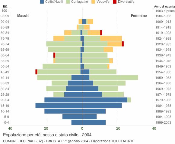 Grafico Popolazione per età, sesso e stato civile Comune di Cenadi (CZ)