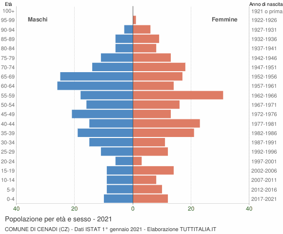 Grafico Popolazione per età e sesso Comune di Cenadi (CZ)