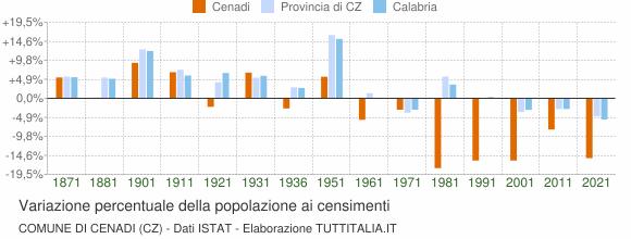 Grafico variazione percentuale della popolazione Comune di Cenadi (CZ)