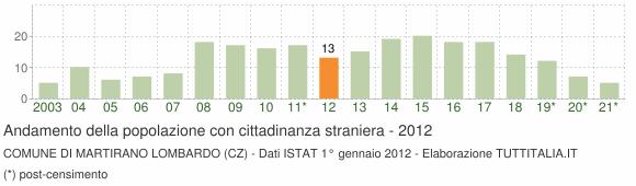 Grafico andamento popolazione stranieri Comune di Martirano Lombardo (CZ)