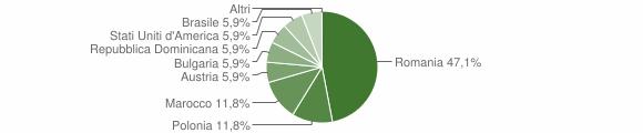 Grafico cittadinanza stranieri - Martirano Lombardo 2009
