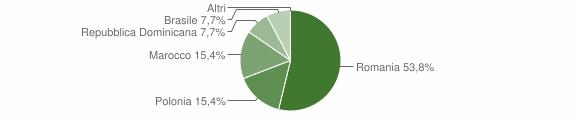 Grafico cittadinanza stranieri - Martirano Lombardo 2012
