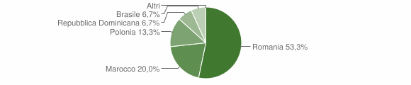 Grafico cittadinanza stranieri - Martirano Lombardo 2013