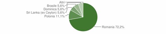 Grafico cittadinanza stranieri - Martirano Lombardo 2016