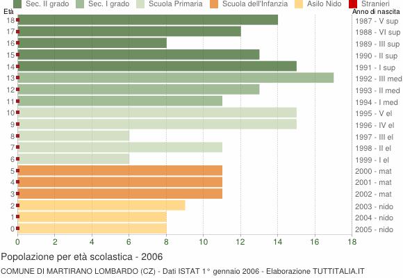 Grafico Popolazione in età scolastica - Martirano Lombardo 2006