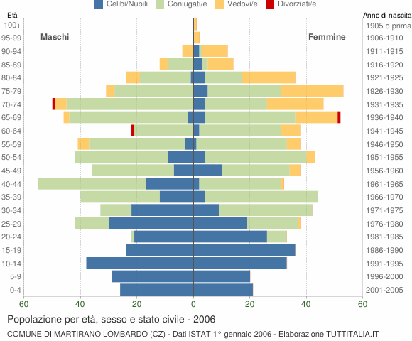 Grafico Popolazione per età, sesso e stato civile Comune di Martirano Lombardo (CZ)