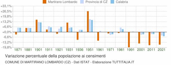 Grafico variazione percentuale della popolazione Comune di Martirano Lombardo (CZ)