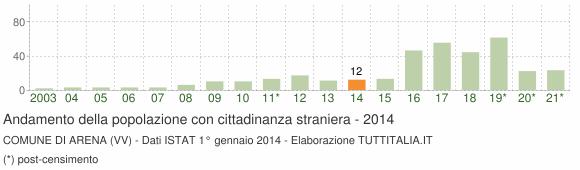Grafico andamento popolazione stranieri Comune di Arena (VV)