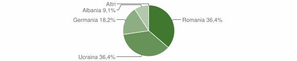 Grafico cittadinanza stranieri - Arena 2013