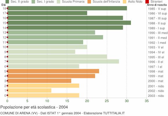 Grafico Popolazione in età scolastica - Arena 2004