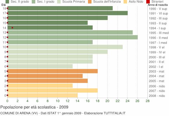 Grafico Popolazione in età scolastica - Arena 2009