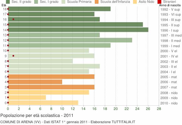 Grafico Popolazione in età scolastica - Arena 2011
