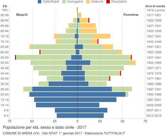 Grafico Popolazione per età, sesso e stato civile Comune di Arena (VV)