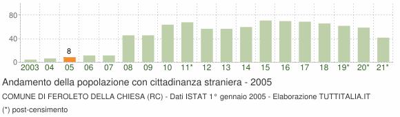 Grafico andamento popolazione stranieri Comune di Feroleto della Chiesa (RC)