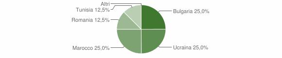 Grafico cittadinanza stranieri - Feroleto della Chiesa 2005