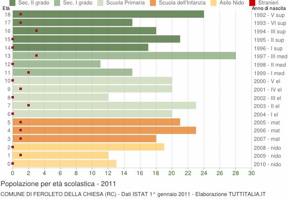 Grafico Popolazione in età scolastica - Feroleto della Chiesa 2011
