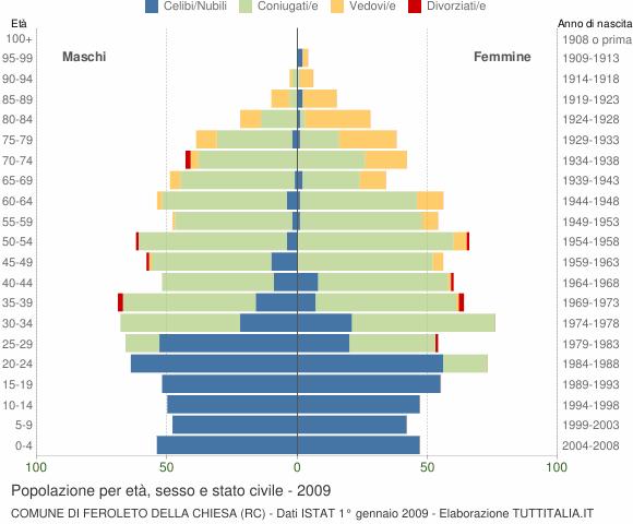 Grafico Popolazione per età, sesso e stato civile Comune di Feroleto della Chiesa (RC)